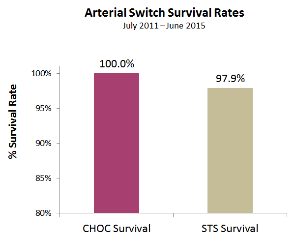arterial-switch-survival-rates