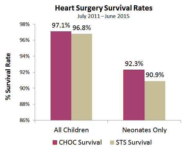 STS-heart-surgery-survival-rates