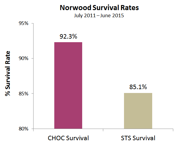 STS-norwood-survival-rates