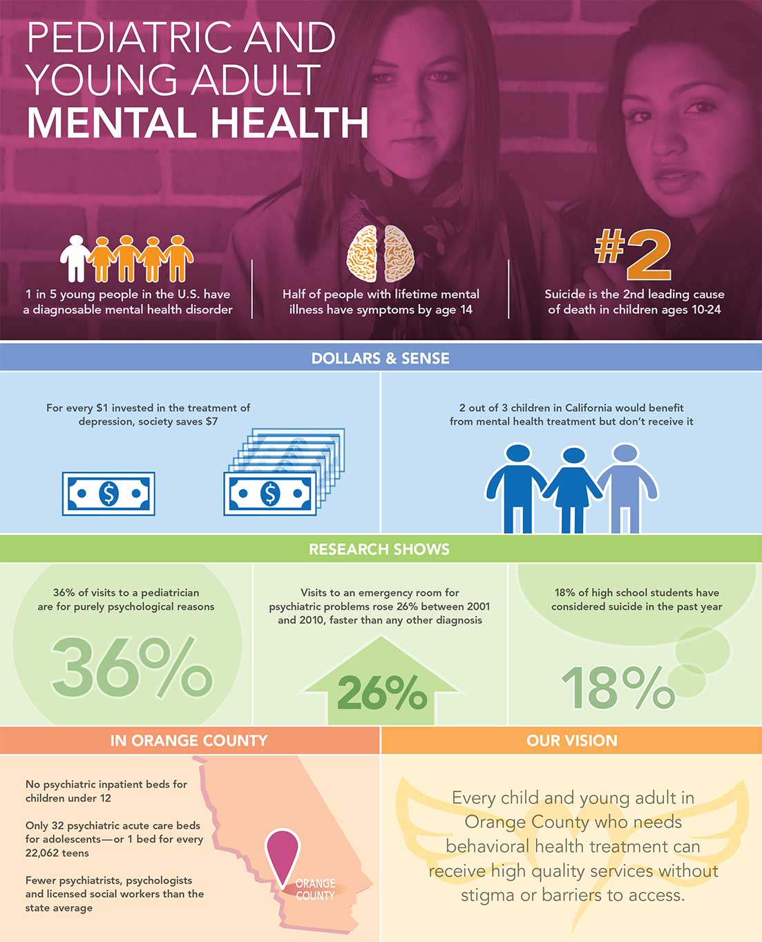 Mental Health Initiative Choc Children S