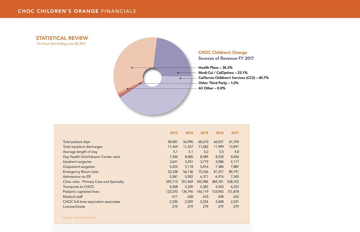 Financials for CHOC Children's