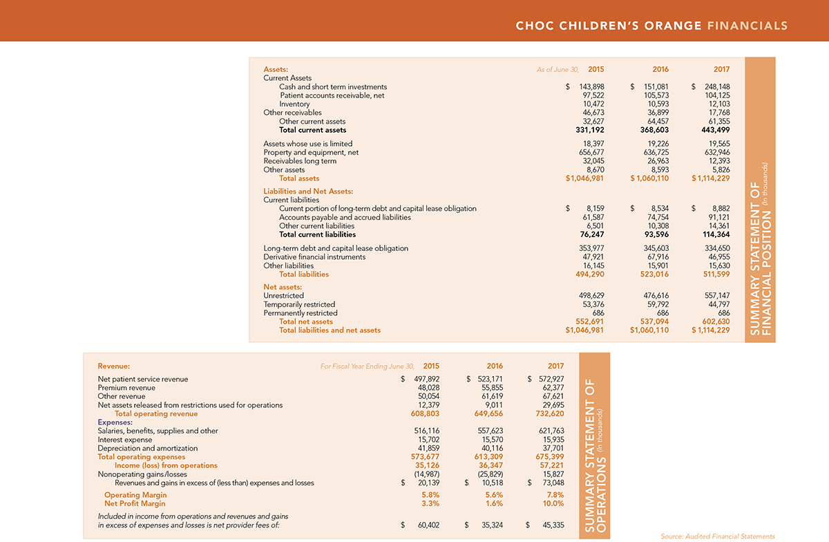 Financials for CHOC