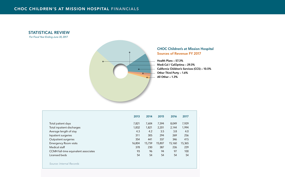 Financials for CHOC Mission Hospital