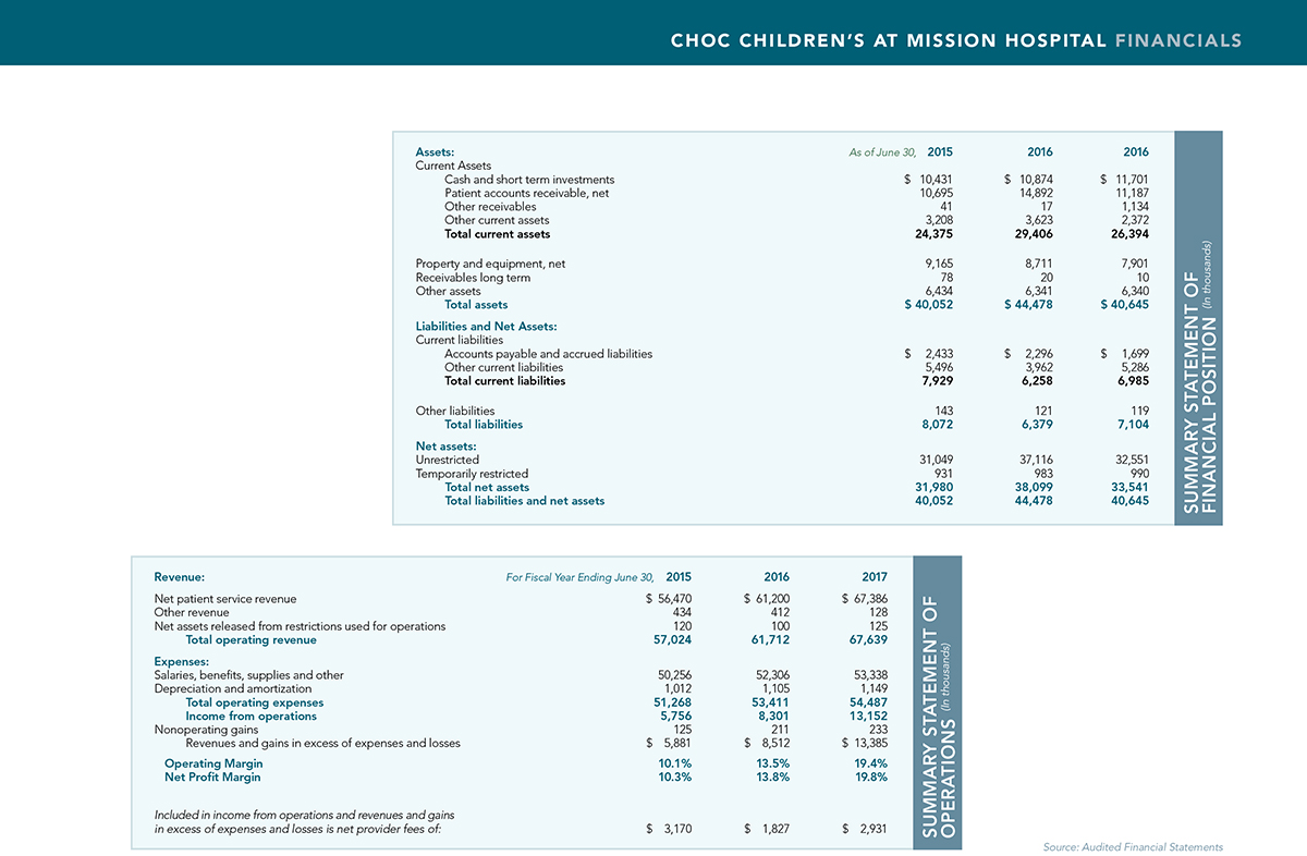 CHOC Mission Hospital Financials