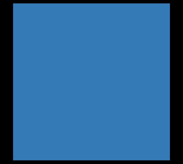 Icon representing the brain