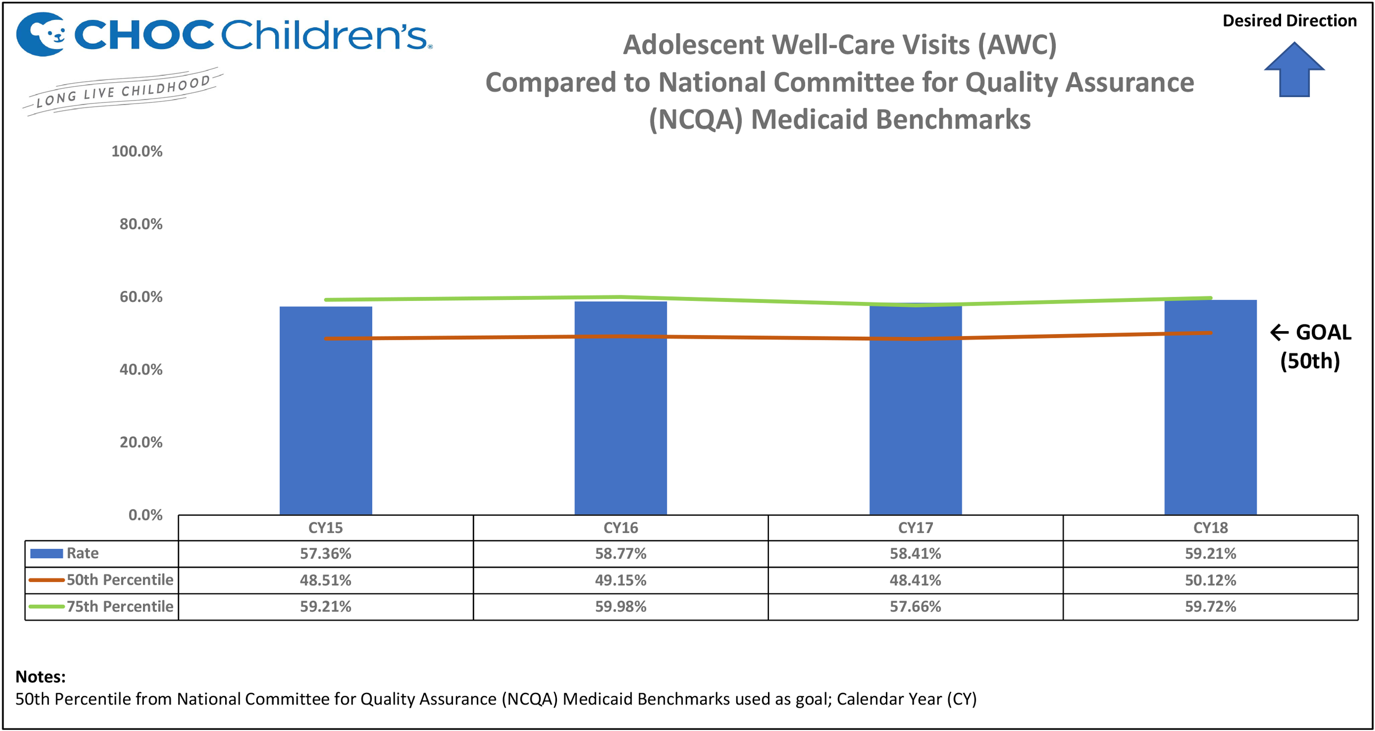 Adolescent Well Care Visits