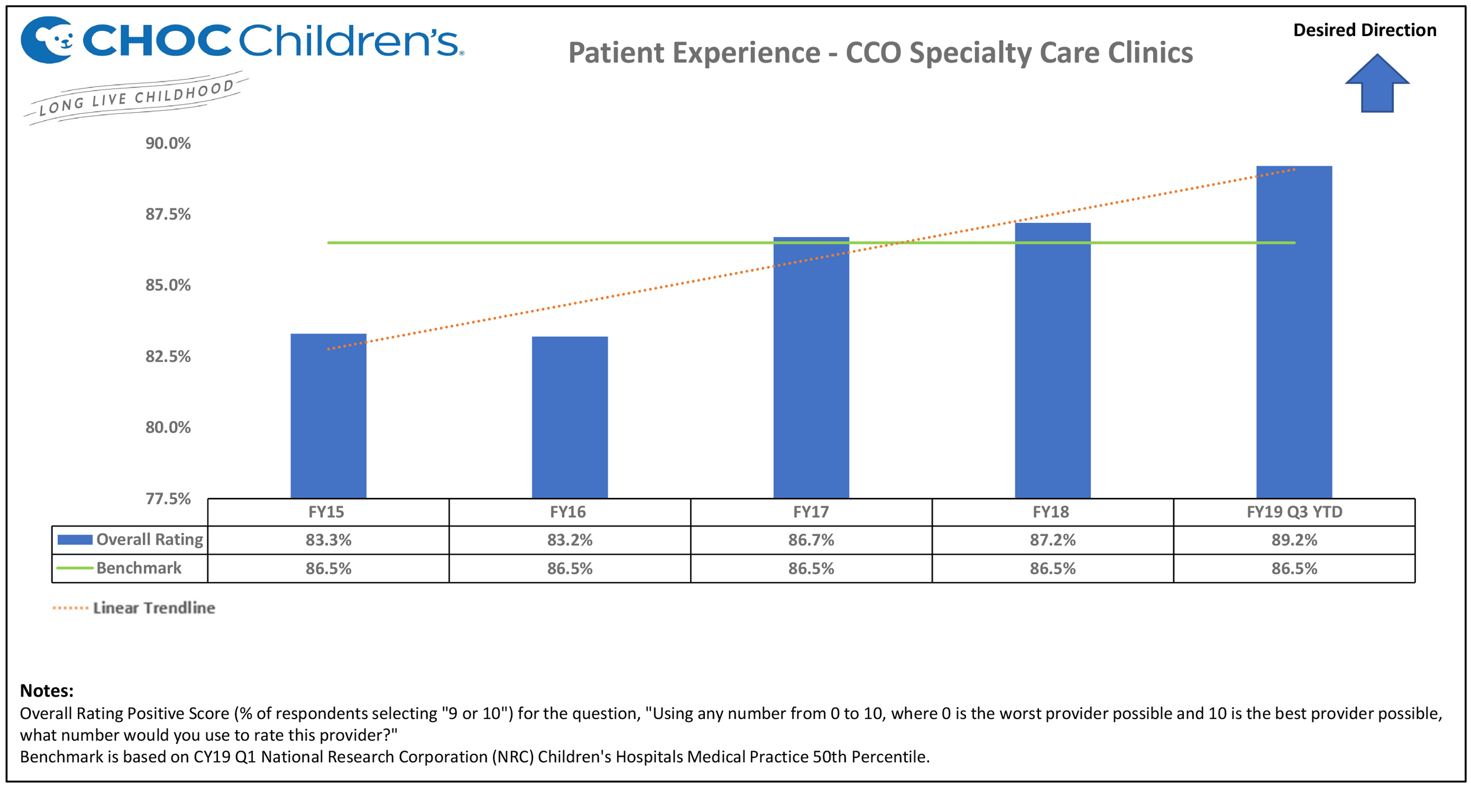 Patient Experience - CCO Specialty Care Clinics