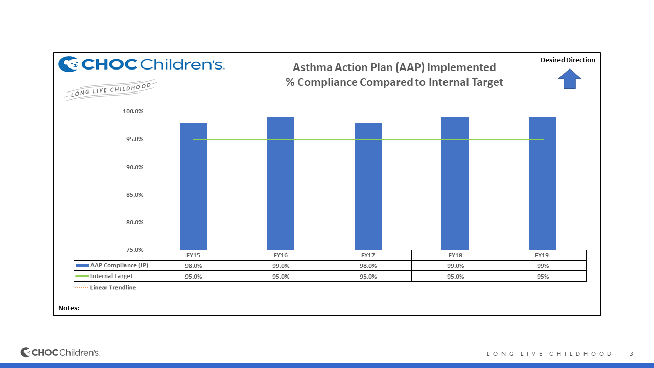 Asthma Action Plan (AAP) Implemented
