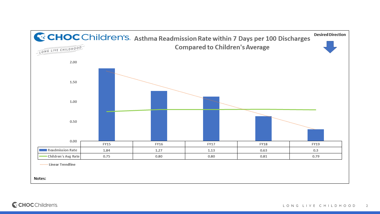 Asthma readmission rates for CHOC Children's
