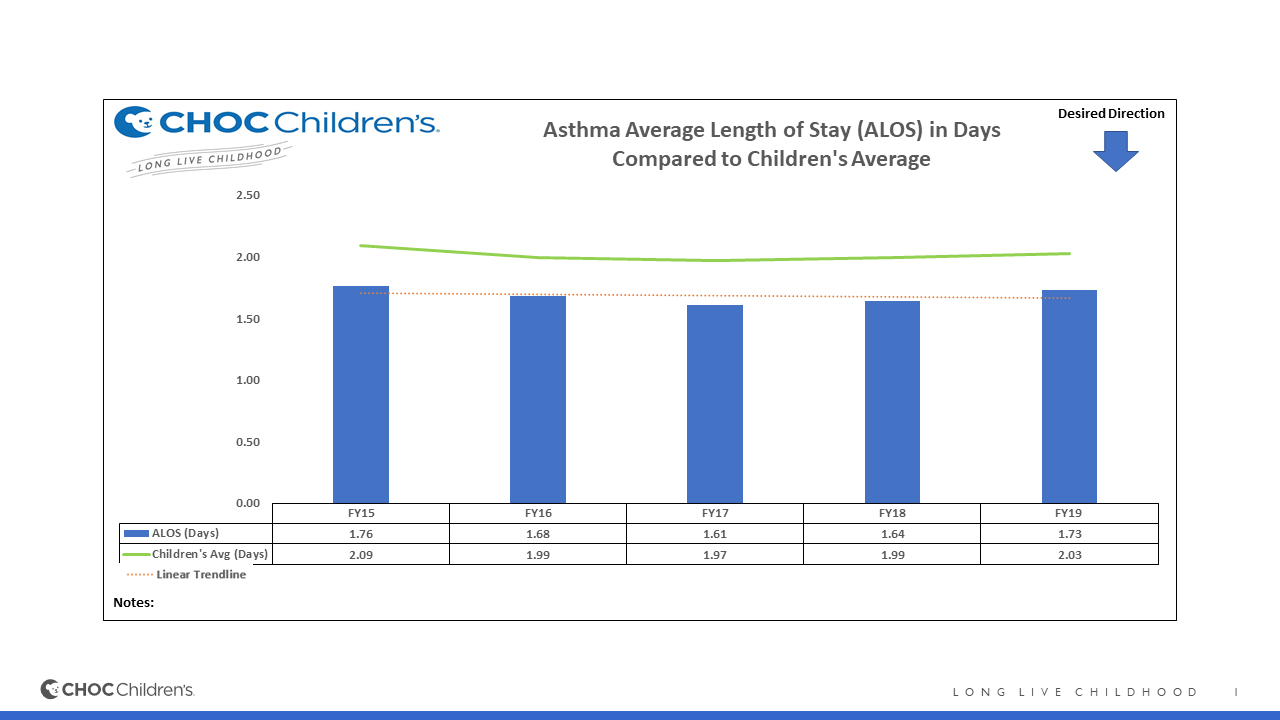 The number of days a child with asthma stays in the hospital at CHOC.