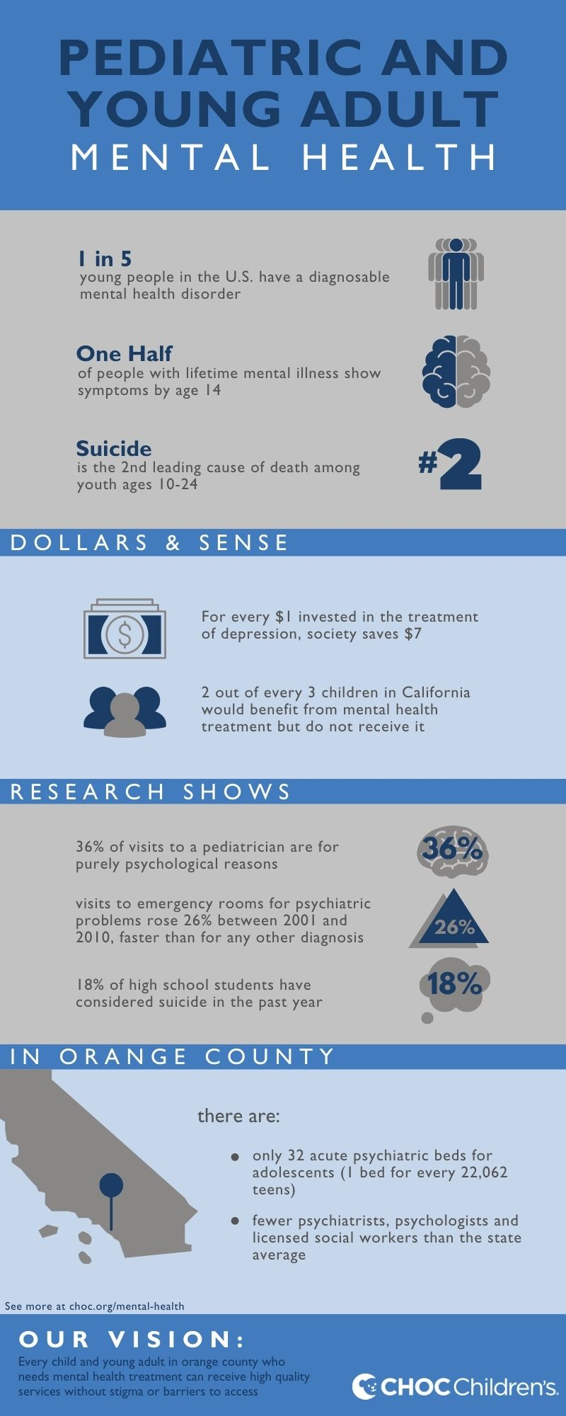 Pediatric and Young Adult Mental Health graphic