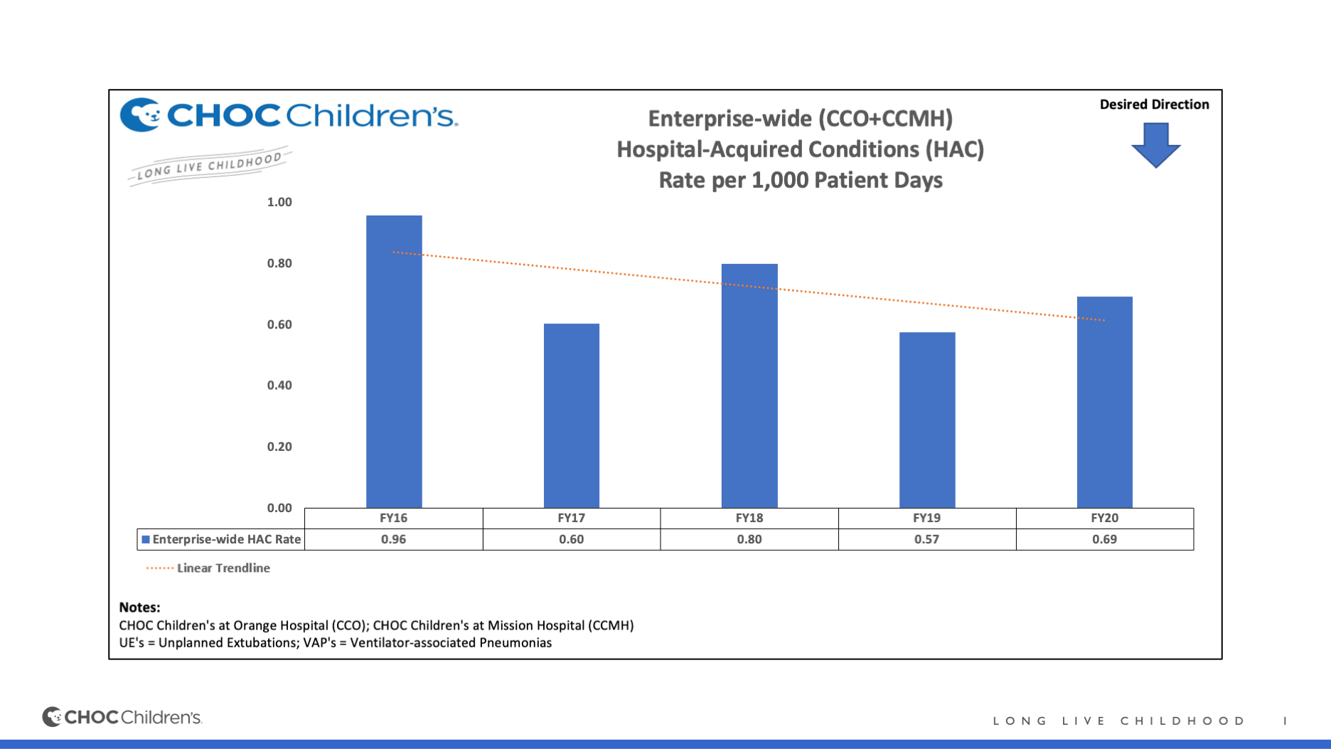 Hospital-Acquired Conditions at CHOC Children's